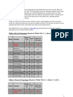 Yury Markushin - Chess Statistics - Top 10 Best Openings for White and Black