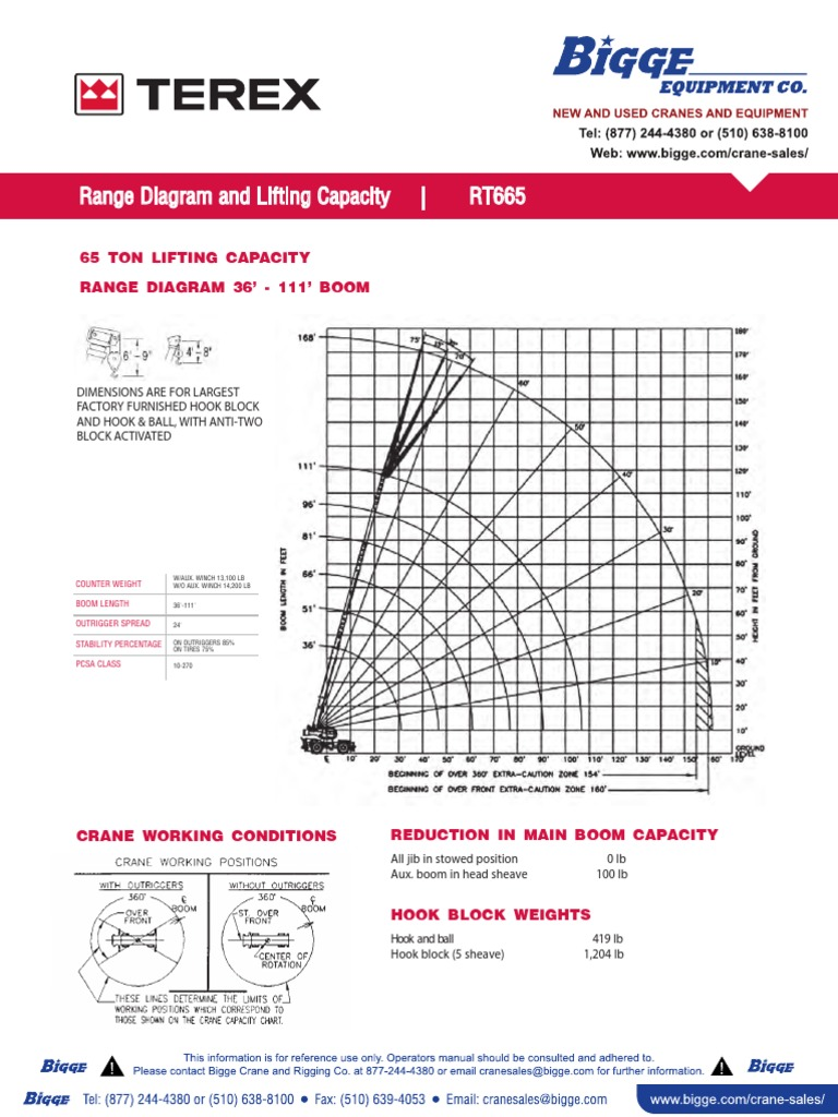 Colorful Wire Rope Chart Capacity Pattern - Wiring Schematics and ...