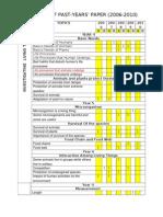 Analisis Soalan UPSR Sains 2006 Hingga 2012