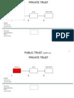 Dual Trust Diagram
