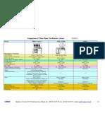 Comparison of Three Phase Test Bench Station 2013 TB40 MTE-EMH Zera