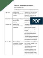 Carta Sejarah Penggubalan Perlembagaan Sehingga Penubuhan Persekutuan Malaysia