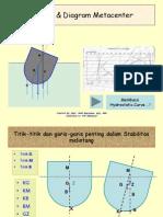 03 KB BM Diagram Metasentris