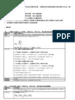 技術分析指標彙整