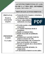 I-Periodos Del Ciclo Vital.