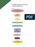 Diagram Alur Proses Berobat Pasien Umum