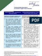 Polifonia-Dublin Descriptors 020806 External