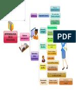 Mapa Epistemilogia de La Pedagodgia