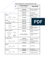 Principal IR Absorptions for Certain Functional Groups