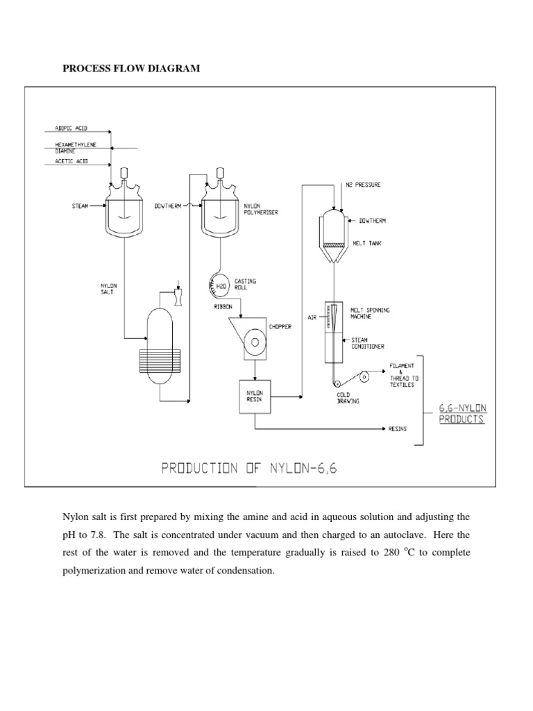nylon 66 rh scribd com Document Process Flow Diagram Document Process Flow Diagram