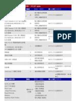 H505 資訊科技教學實驗室設備列表