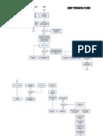 Cmp Process Flow