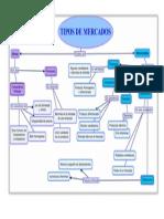 Mapa Conceptual de Tipos de Mercados