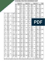 Millimeter Decimal Fraction Conversion Chart