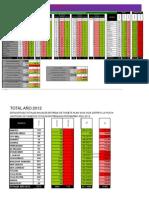 ESTADISTICA Tarjetas Retiradas Al 15-5-2013