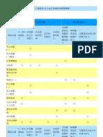 慈大醫資系-核心能力與課程規劃關聯圖