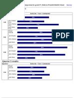 7th Grade Blue Diamond Test Comparison Results