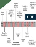 Linea de Tiempo Instituciones Educativas.