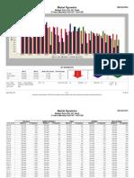West Loop Median Price March 2009