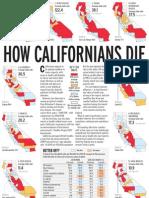 How Californians die