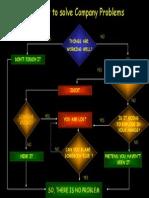 Flowchart for Problem Solving