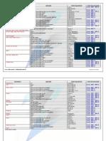 Tabela de Aplicacao de Lubrificantes Transmissao Automatica