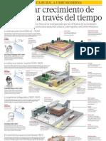 Evolucion Ciudad de Lima Peru