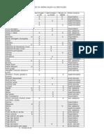 Tabela Sementes Germinadas e Brotos Site