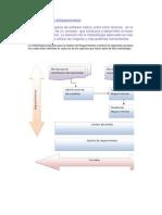 Metodología Gestión de Requerimientos