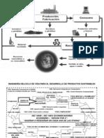 INGENIERÍA DELCICLO DE VIDA PARA EL DESARROLLO DE PRODUCTOS SOSTENIBLES