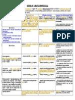 Garantias Em Portugal - ESQUEMA Reduzido