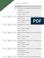 研究發展-計畫項目-93學年度.pdf
