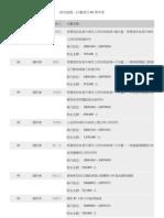 研究發展-計畫項目-95學年度.pdf