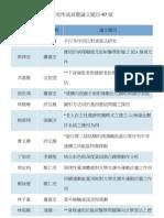 研究所成員暨論文題目-97級.pdf