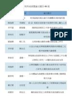 研究所成員暨論文題目-95級.pdf