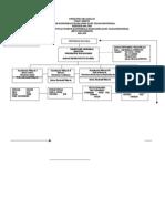 Struktur Organisasi Fokushimiti