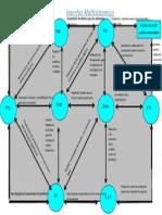 Estructura de Costos Comerciales