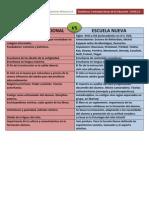 Escuela Tradicional vs Escuela Nueva. Alicia Rodriguez Alonso. 2o Magisterio Primaria a. UCLM Tendencias Contemporaneas de La Educacion (1)