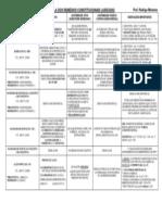 Direito Constitucional - Tabela Remédios Constitucionais .Rodrigo Menezes