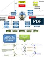 Estructura Educativa Ghp (Inicios)