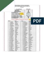 Class X Result PDF DPSG