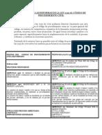 Análisis sobre las reformas de la ley 1395 al código de procedimiento civil trabajo