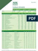 Обзор работы паевых фондов (от 20.05.2013)