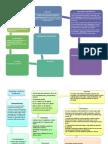 Congestive Heart Failure and Pulmonary Edema Concept Map ...