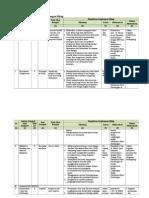 Tabel Matrik Pengelolaan Lingkungan Hidup