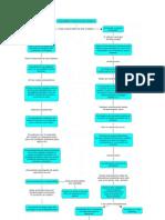 Mapa Conceptual Act2