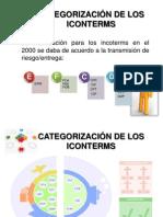 CATEGORIZACIÓN DE LOS ICONTERMS