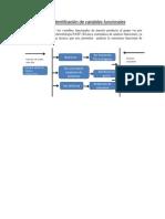 Método para la identificación de variables funcionales