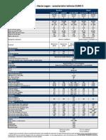 Caracteristici Tehnice DACIA LOGAN EURO 5