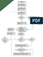 Flowchat of Exit Process